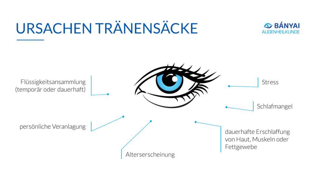 Was sind die Ursachen für Tränensäcke der Augen?